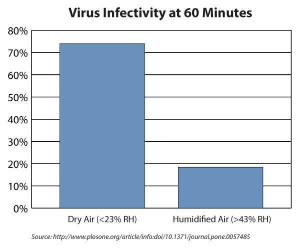 Viruses lose their ability to infect faster in properly humidified air.