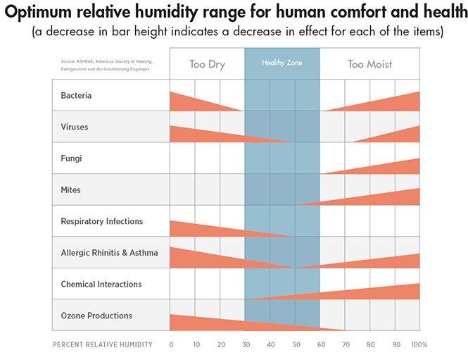 Relative_Humid_Chart_ASHRAE5
