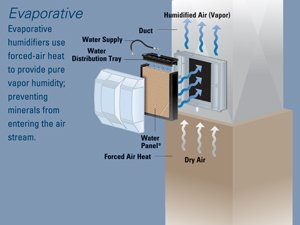 Whole home humidifier solutions for Whole house heating systems