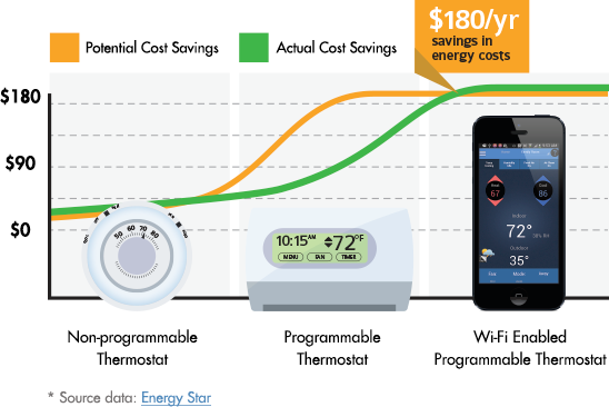 wifi-energy-savings-infographic-548wx366h